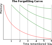 Hermann Ebbinghaus Forgetting Curve